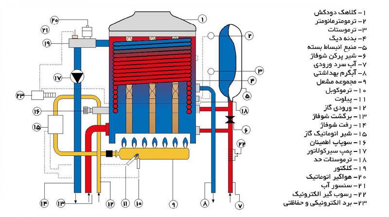 چگونه پکیج دمای رادیاتور ها را تنظیم می کند؟
